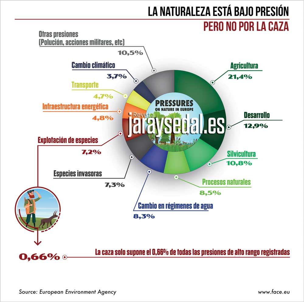 Gráfico que muestra las amenazas de altro rango para los hábitat y la biodiversidad. © FACE y Jara y Sedal