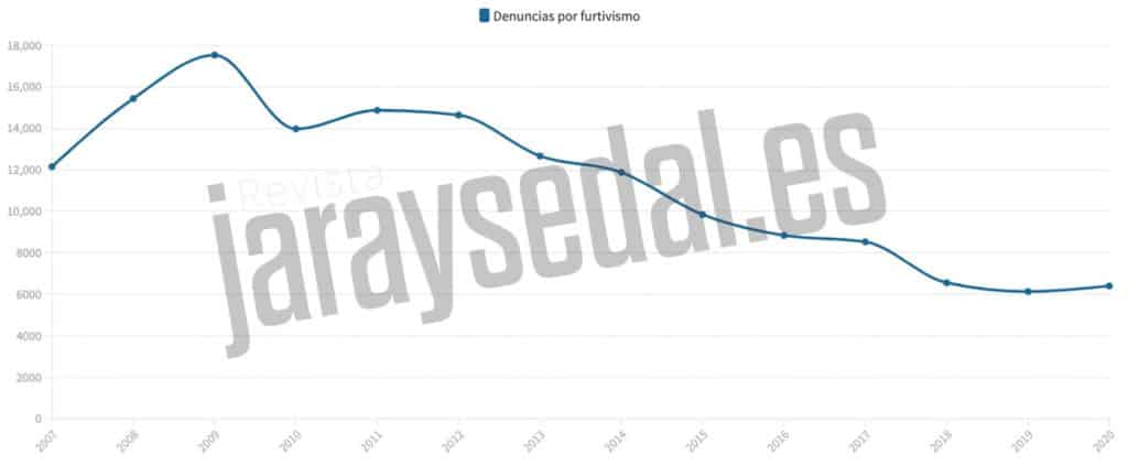 Evolución del número de delitos de furtivismo en España.
