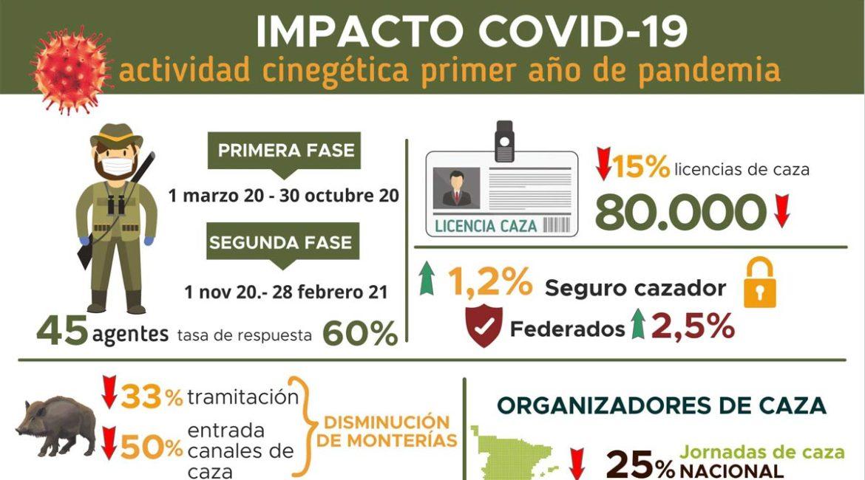 Así ha afectado la Covid-19 a la caza: menos consumo, menos cacerías y más jabalí