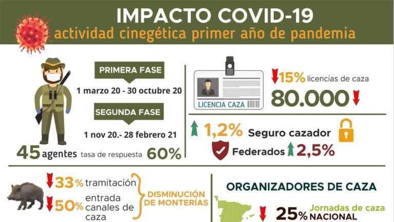 Imagen del gráfico con algunas de las consecuencias de la covid-19 para la caza. © F. Artemisan
