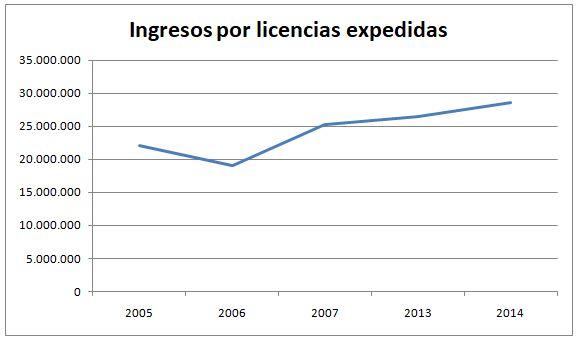 Datos de las estadísticas del MAPAMA / Fotografía: MAPAMA