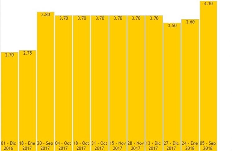 Gráfico sobre el precio de la carne de ciervo/ Fotografía: http://www.asiccaza.org