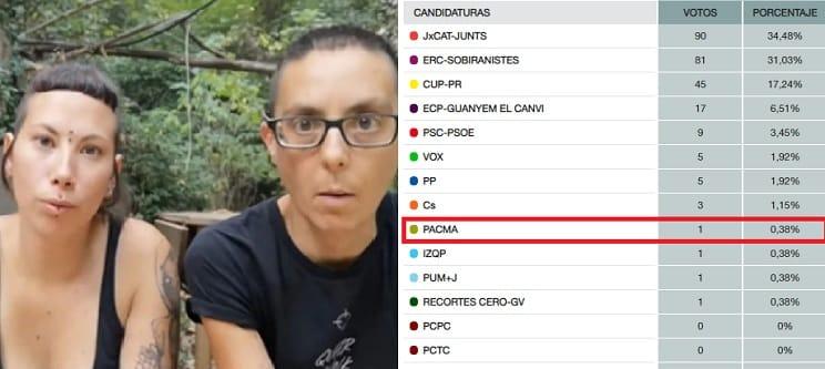 PACMA sólo obtuvo un voto en el pueblo de las veganas de las 'gallinas violadas'
