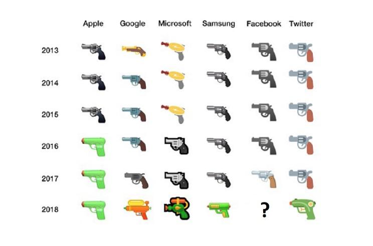 Twitter, Microsoft y Google eliminan los emojis de armas