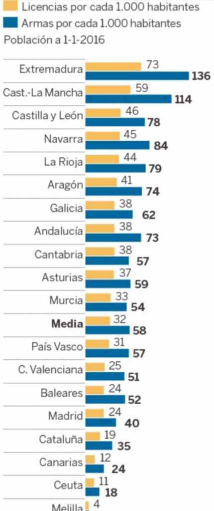Número de armas y licencias por cada 1.000 habitantes según las C.A. / El País