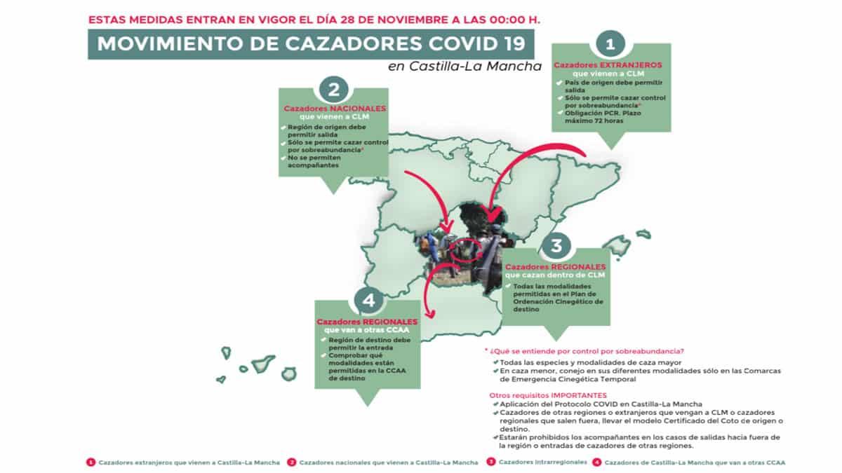 Castilla-La Mancha abre el cierre perimetral para facilitar la entrada y salida de cazadores
