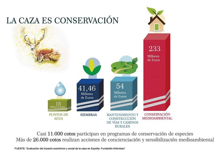 Los cazadores invierten 230 millones de euros al año en conservar la naturaleza