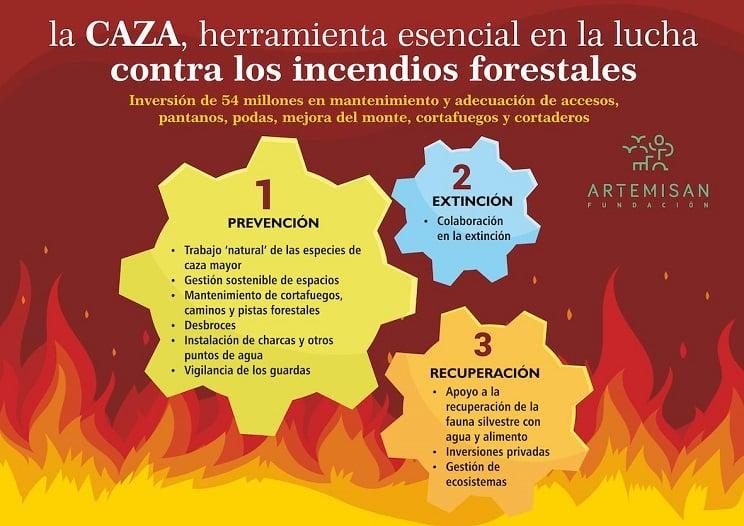 Los cazadores invierten cada año 54 millones de euros en prevención y extinción de incendios