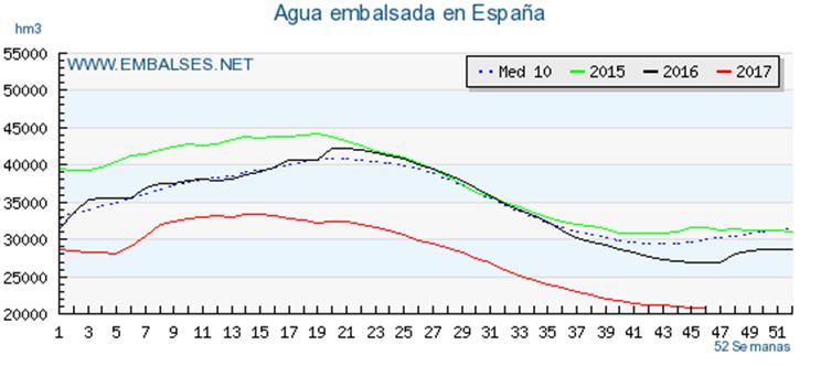 Agua embalsada en España tras los años de sequía / Fotografía: Embalses.net