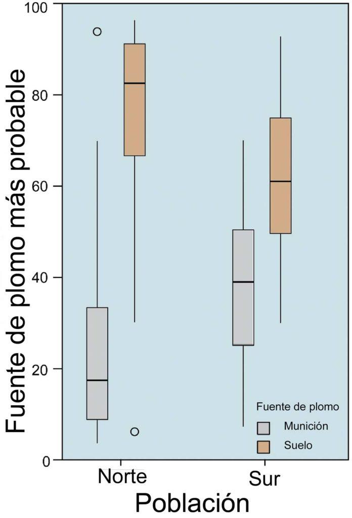 Gráfico del estudio sobre la fuente de contaminación de plomo más probable en las poblaciones de buitre del norte y sur peninsular. /IREC