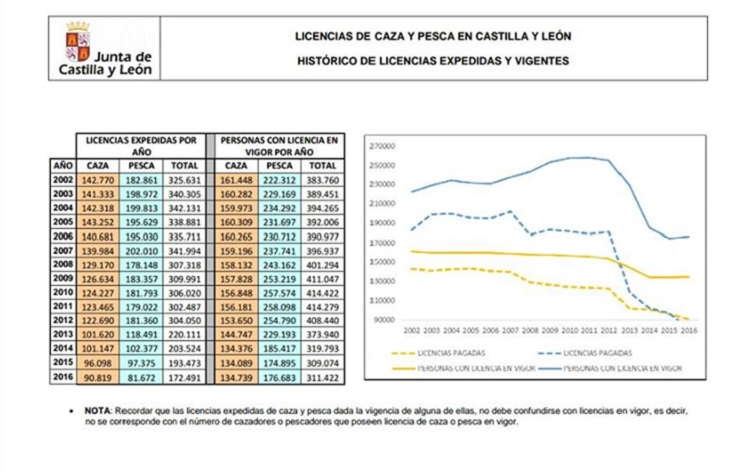 licencias expedidas CyL-edit