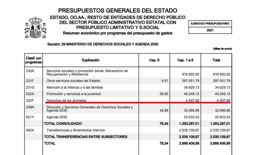 Detalle del proyecto de presupuestos generales del estado.